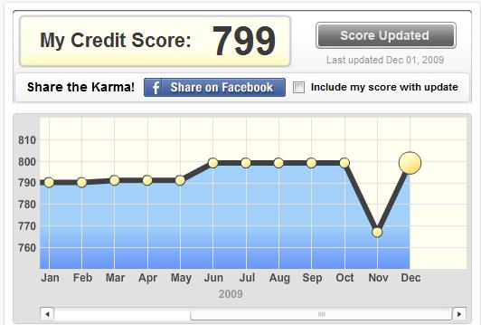 My score dropped by 32 points because of a mistake last month but was corrected quickly because I monitored my score.